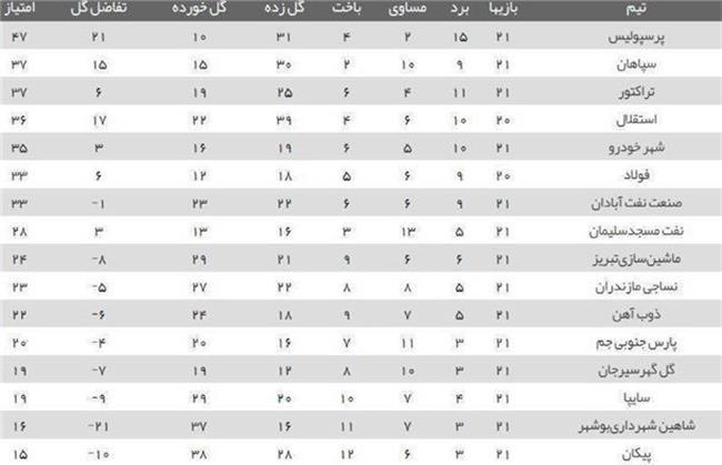 جدول لیگ برتر در هفته بیست و یکم