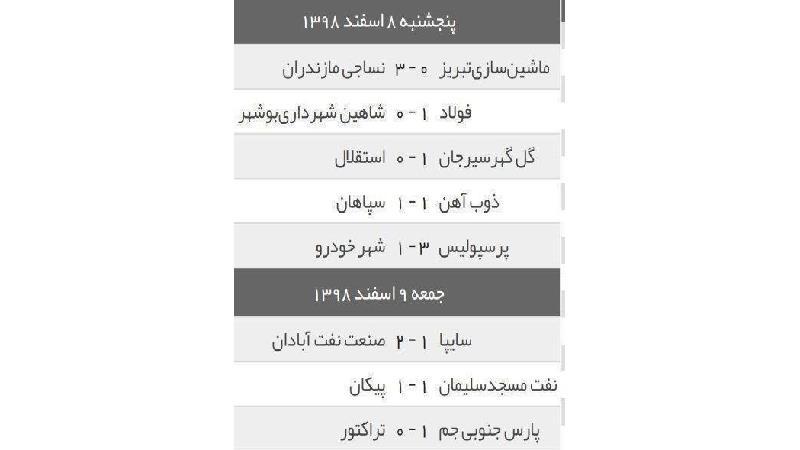 نتایج تیمها در هفته 21 لیگ برتر