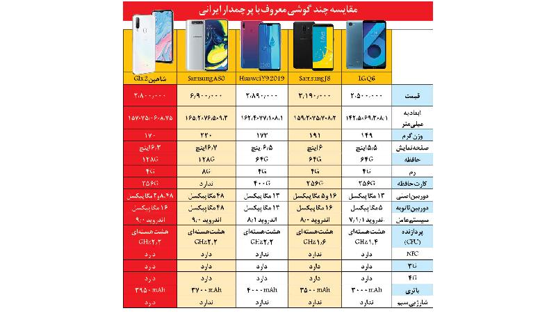 مقایسه گوشی ایرانی با گوشی های خارجی