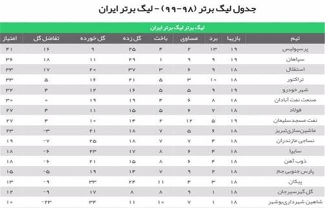 جدول لیگ برتر تا هفته نوزدهم