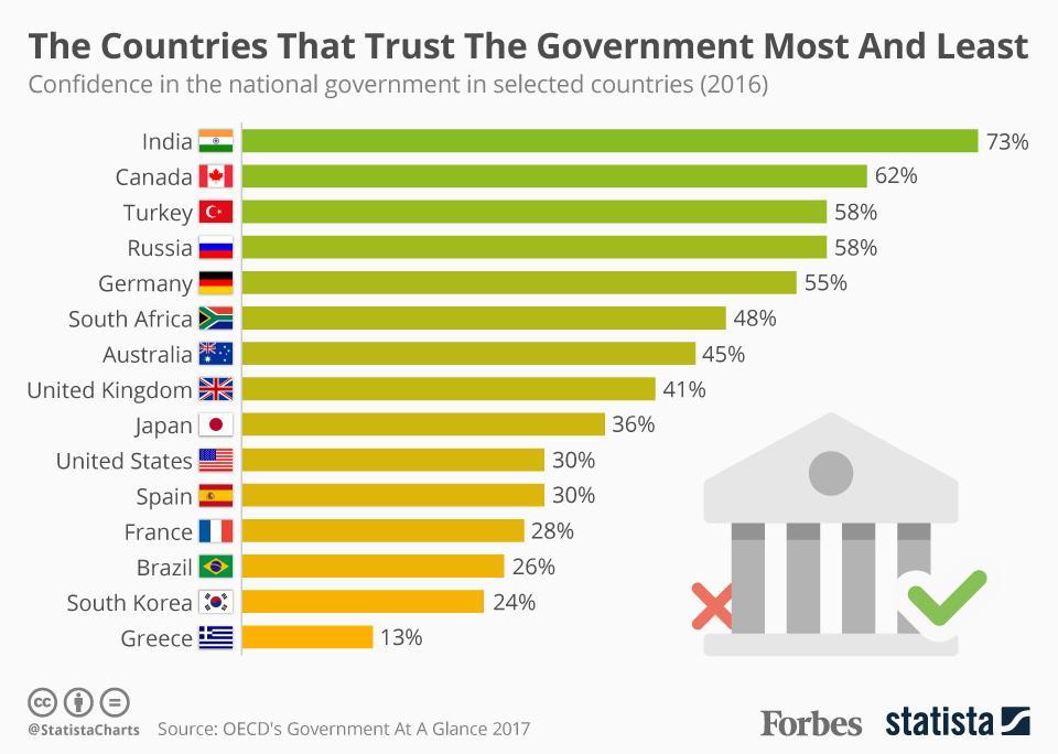کدام کشورها بیشترین و کمترین اعتماد را به دولتها دارند؟